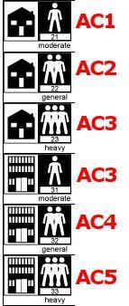 Laminate Flooring AC Rating