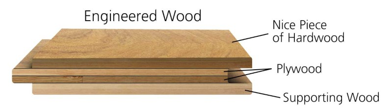 Engineered Hardwood Construction