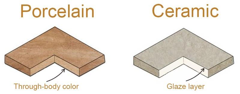 Ceramic Vs Porcelain Tile Pros Cons, Is Porcelain Or Ceramic Tile Better For Bathrooms