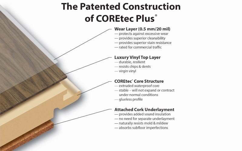CoreTec Vinyl Construction