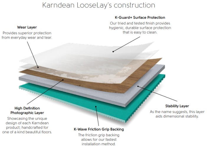 Karndean LooseLay Construction