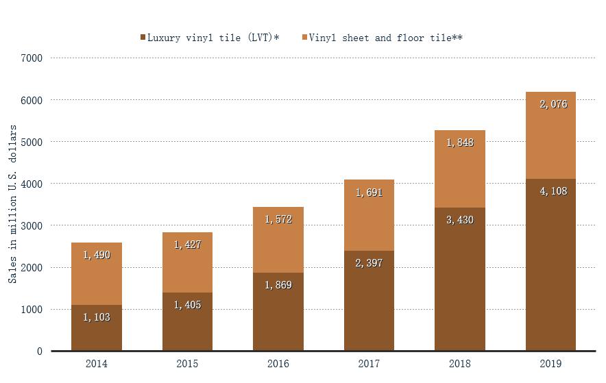Dollar Sales of Vinyl Flooring