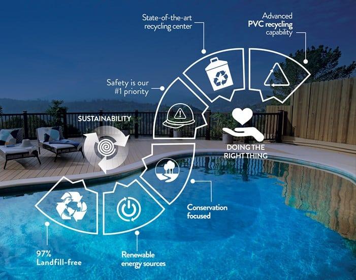 TimberTech Sustainable